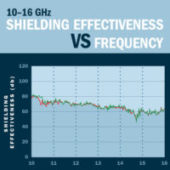 Shielding Effectiveness VS Frequency