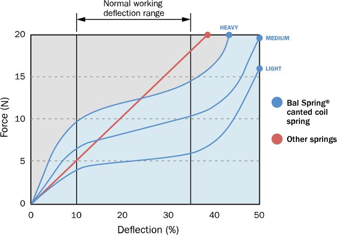 Spring-energized Force Graph