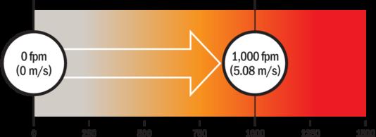 Enduris Seal Speed Resistance