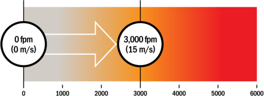 Rotary Seal Surface Speed