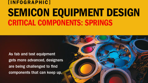 How Canted Coil Springs Drive Semicon