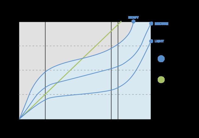 Sygnus Percent Deflection Graph