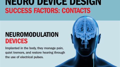 Contact Design for Neuromodulation Devices