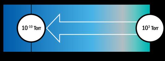 Static Seal Vacuum Resistance