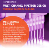 Multi-channel Pipettor Design