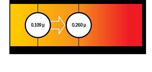 friction graph